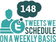 148 tweets we schedule on a weekly basis